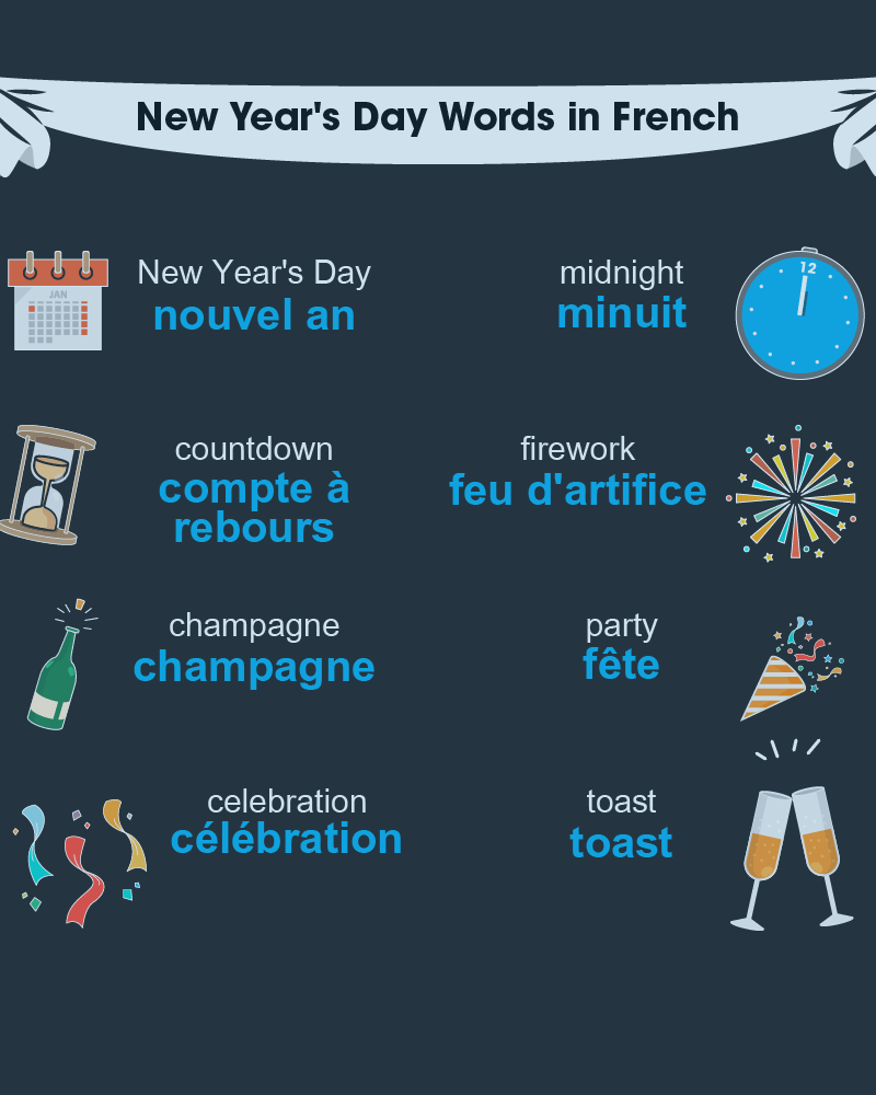 How to Say Happy New Year in French 2020 and French ...